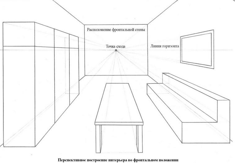 Рисование интерьера комнаты. 5 класс