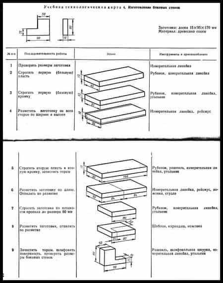 Изготовление боковых стенок