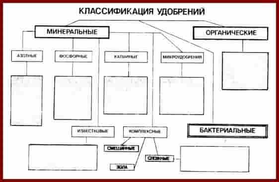 Классификация удобрений. Таблица
