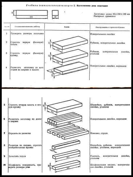 Начальное представление о графической документации. Строгание древесины